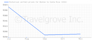 Price overview for flights from Boston to Costa Rica