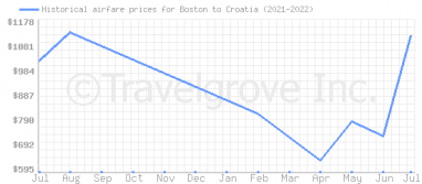 Price overview for flights from Boston to Croatia