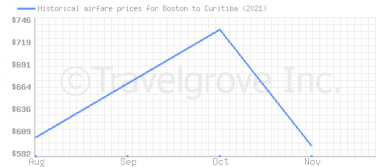 Price overview for flights from Boston to Curitiba
