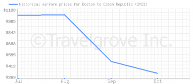 Price overview for flights from Boston to Czech Republic