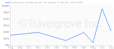 Price overview for flights from Boston to Dallas