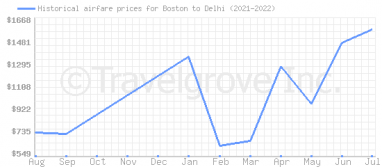 Price overview for flights from Boston to Delhi