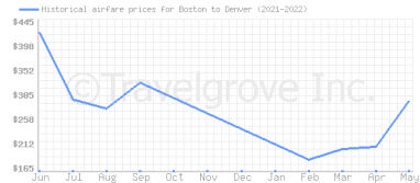 Price overview for flights from Boston to Denver