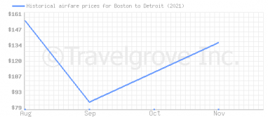 Price overview for flights from Boston to Detroit