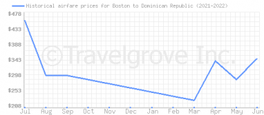 Price overview for flights from Boston to Dominican Republic