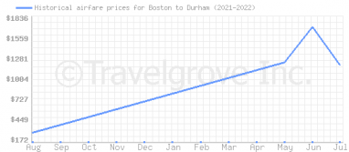 Price overview for flights from Boston to Durham