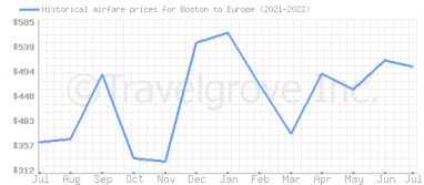 Price overview for flights from Boston to Europe