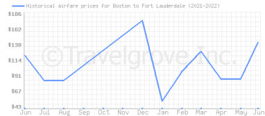Price overview for flights from Boston to Fort Lauderdale