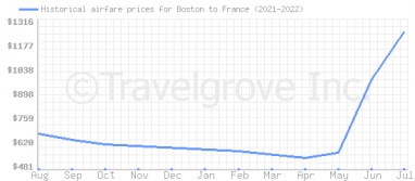 Price overview for flights from Boston to France