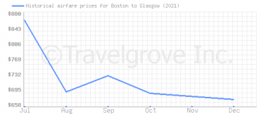 Price overview for flights from Boston to Glasgow
