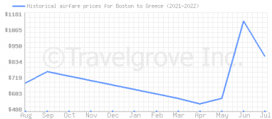 Price overview for flights from Boston to Greece