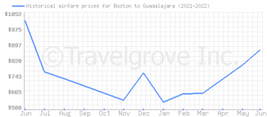 Price overview for flights from Boston to Guadalajara