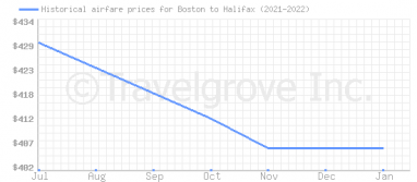 Price overview for flights from Boston to Halifax