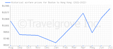 Price overview for flights from Boston to Hong Kong