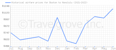 Price overview for flights from Boston to Honolulu