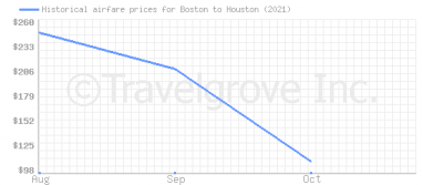 Price overview for flights from Boston to Houston