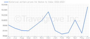 Price overview for flights from Boston to India