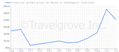 Price overview for flights from Boston to Indianapolis