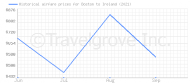 Price overview for flights from Boston to Ireland