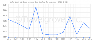 Price overview for flights from Boston to Jamaica