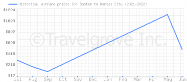 Price overview for flights from Boston to Kansas City