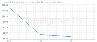 Price overview for flights from Boston to Kiev