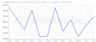 Price overview for flights from Boston to Kingston