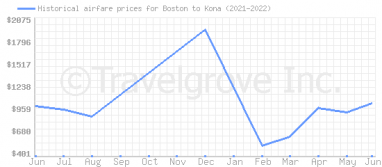Price overview for flights from Boston to Kona