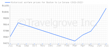 Price overview for flights from Boston to La Coruna
