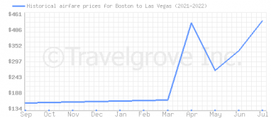 Price overview for flights from Boston to Las Vegas
