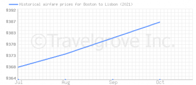 Price overview for flights from Boston to Lisbon