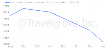 Price overview for flights from Boston to London
