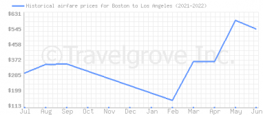 Price overview for flights from Boston to Los Angeles