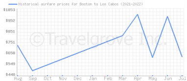 Price overview for flights from Boston to Los Cabos