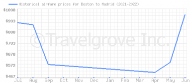 Price overview for flights from Boston to Madrid