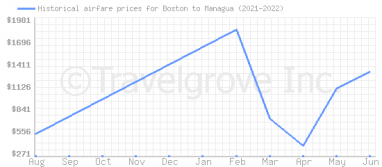 Price overview for flights from Boston to Managua