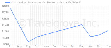 Price overview for flights from Boston to Manila