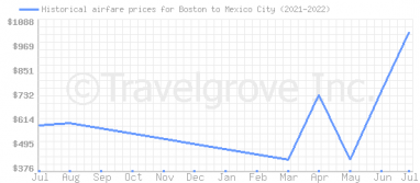 Price overview for flights from Boston to Mexico City
