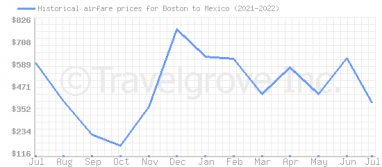 Price overview for flights from Boston to Mexico