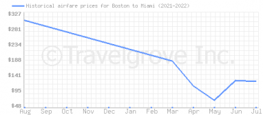 Price overview for flights from Boston to Miami