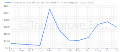 Price overview for flights from Boston to Minneapolis