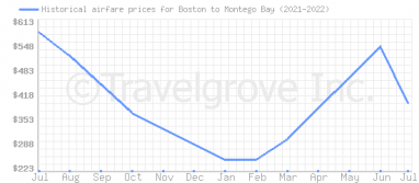 Price overview for flights from Boston to Montego Bay