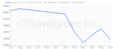 Price overview for flights from Boston to Montreal