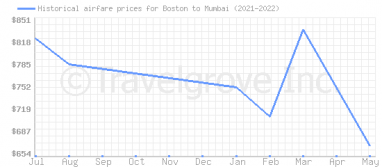 Price overview for flights from Boston to Mumbai
