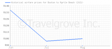 Price overview for flights from Boston to Myrtle Beach