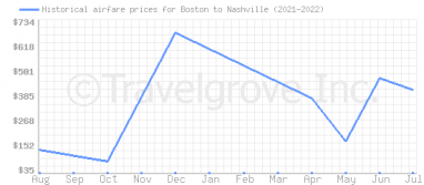 Price overview for flights from Boston to Nashville