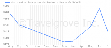 Price overview for flights from Boston to Nassau