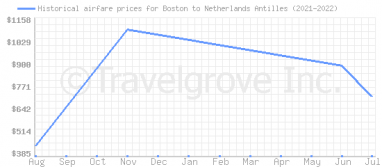 Price overview for flights from Boston to Netherlands Antilles