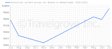 Price overview for flights from Boston to Netherlands