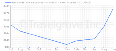 Price overview for flights from Boston to New Orleans